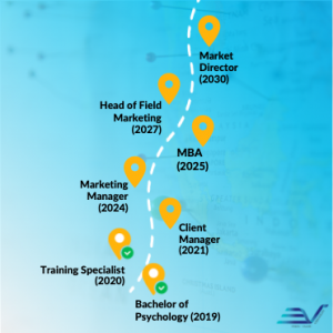 Example of a career roadmap that guides your career journey